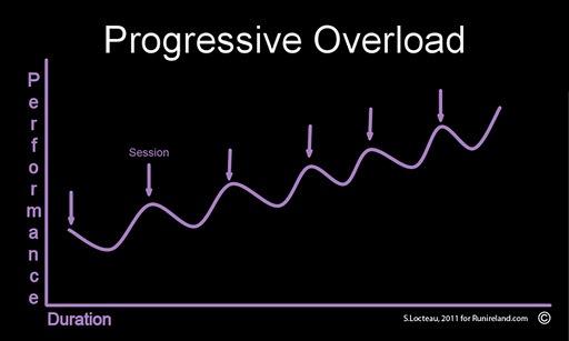 progressiveoverload